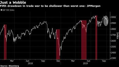 Market Correction May Be About Half Over, JPMorgan Estimates